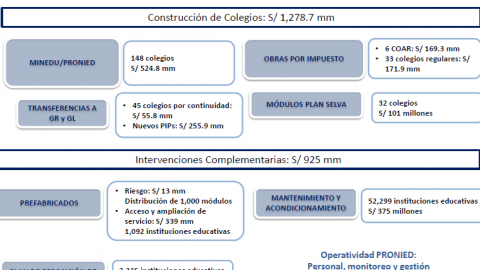 MINEDU modifica los criterios por los cuales transfiere a gobiernos regionales y locales recursos para infraestructura.
